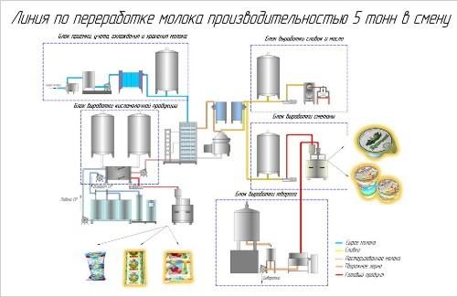Как делают молоко схема