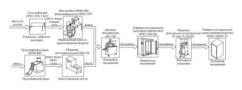 Мини-завод по производству пельменей