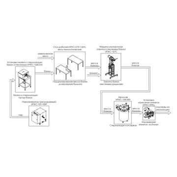 Оборудование для фасовки и стерилизации мясных консервов