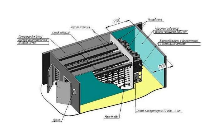 Оборудование для вяления и сушки рыбы