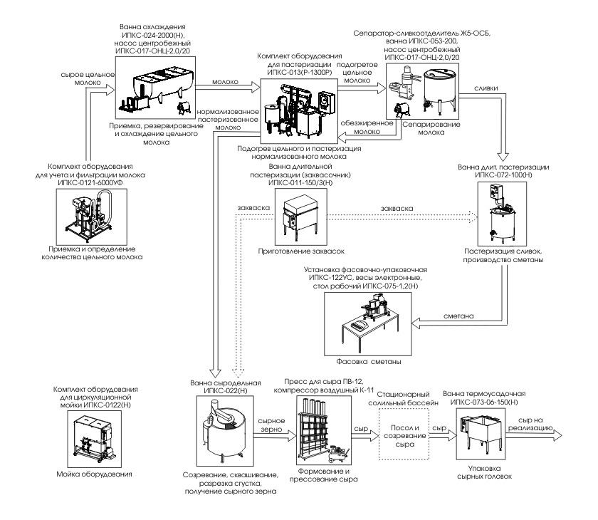 Комплект оборудования для производства сыра и сметаны