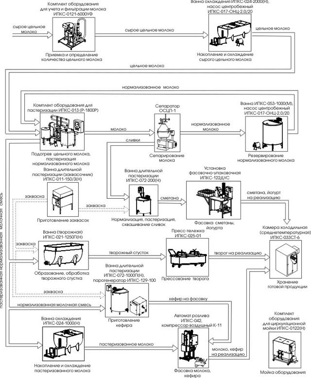 Минизавод для переработки