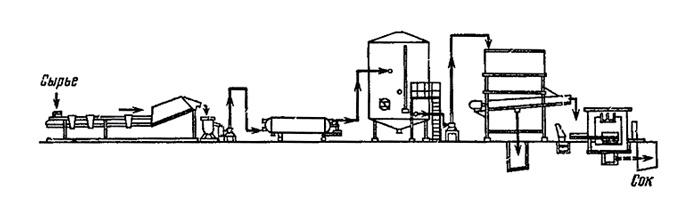 Линия по производству соков из плодов и ягод
